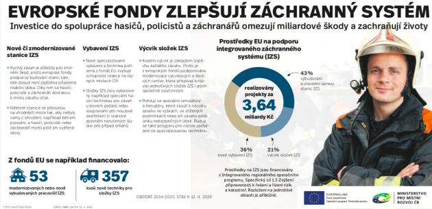 Evropské fondy zlepšují záchranný systém