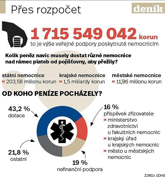 Nemocnice - Infografika