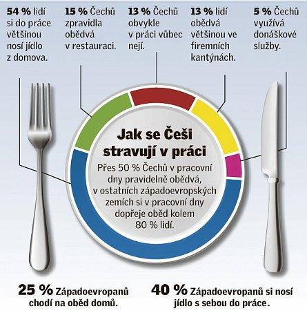 Jak se Češi stravují vpráci.
