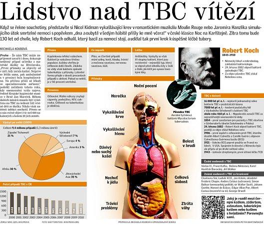 Lidstvo nad TBC vítězí.