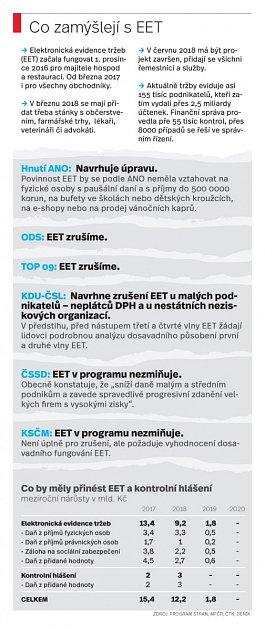 EET, infografika