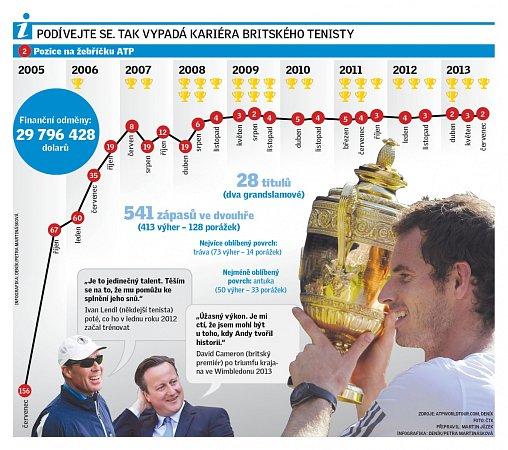 Kariéra britského tenisty Andy Murrayho.