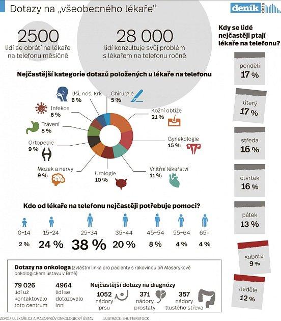 Infografika: Dotazy na všeobecného lékaře