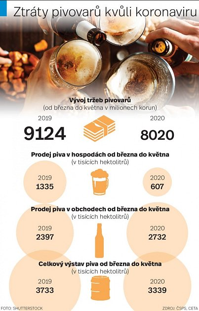 Pivovary - Infografika