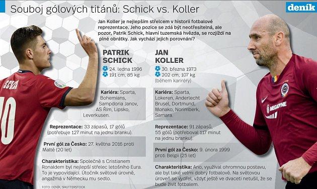 Schick vs. Koller