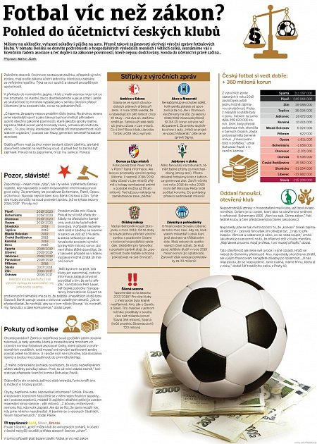 Téma Sportovního deníku: sonda do účetnictví fotbalových klubů