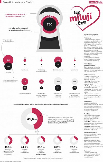 Infografika - Sexuální deviace vČesku