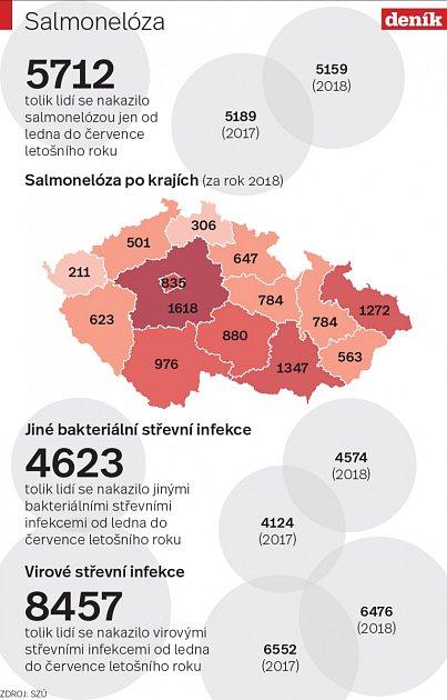 Salmonelóza - Infografika