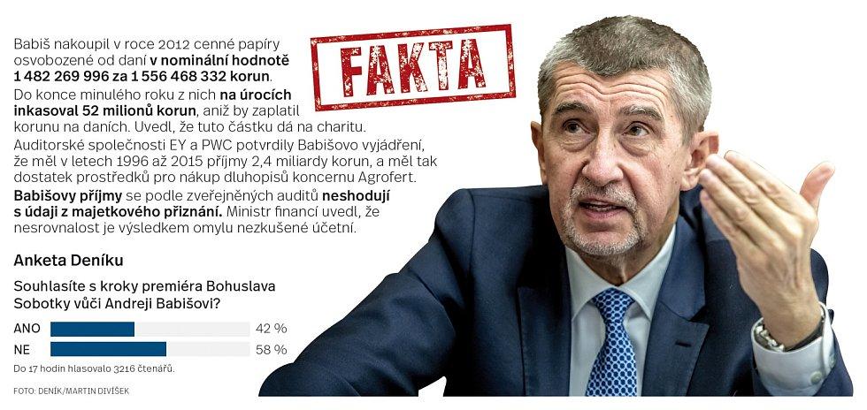 Andrej Babiš / Infografika