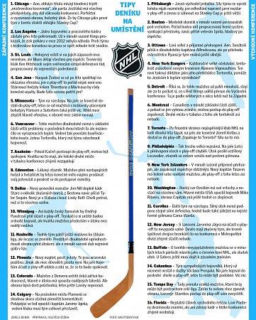 Tipy Deníku na umístění klubů NHL.