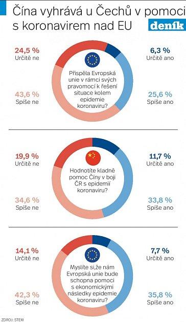 Koronavirová pomoc - Infografika