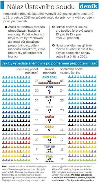Změna volebního systému - Infografika