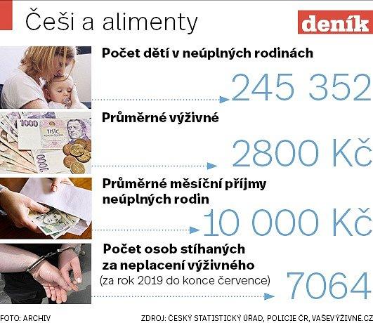 Alimenty - Infografika