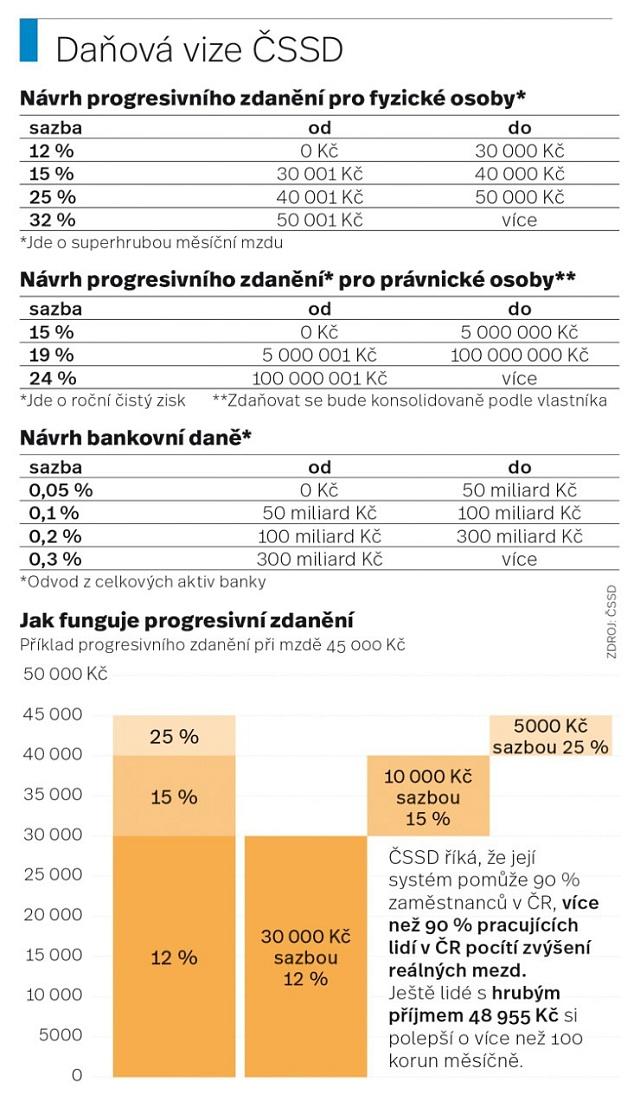 Daňová vize ČSSD