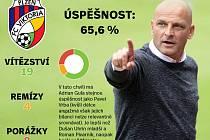 Úspěšnost Plzně pod trenérem Adrianem Guľou? Nic moc... (pro celou bilanci klikněte na snímek)