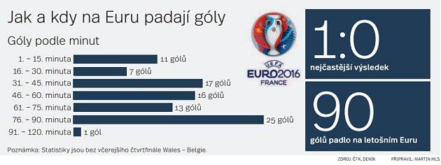 Kdy na Euru padají góly.
