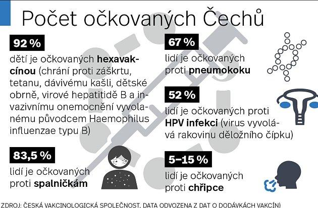 Počet očkovaných Čechů