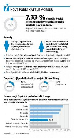 Noví podnikatelé vČesku.