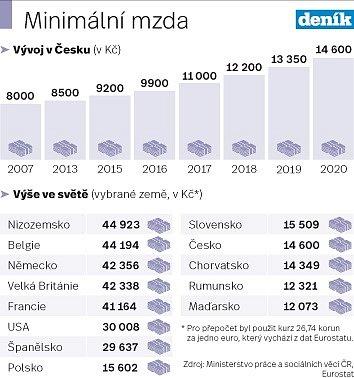 Minimální mzda - Infografika