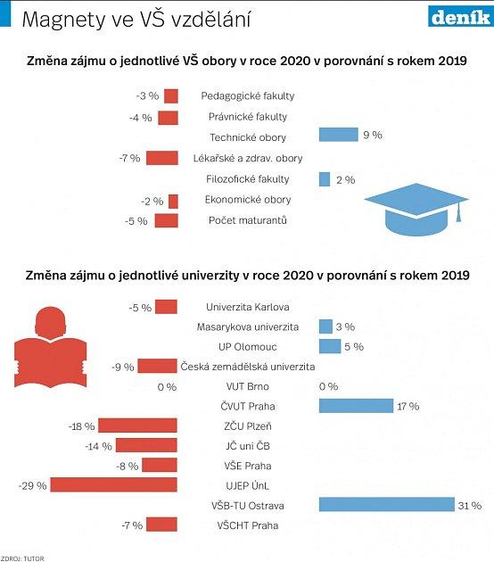 Vysoké školy - Infografika