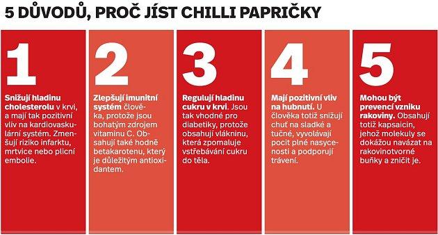 Pět důvodů proč jíst chilli papričky - Infografika