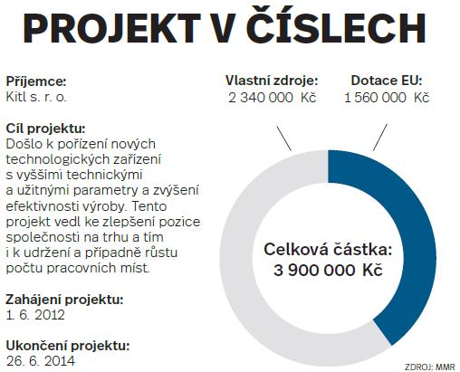 Projekt včíslech: Kitl s. r. o.