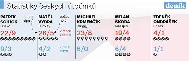 Statistiky českých útočníků - Infografika