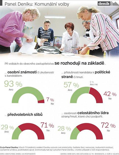 Panel Deníku: Komunální volby