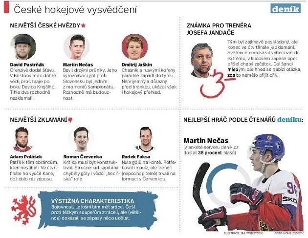 České hokejové vysvědčení