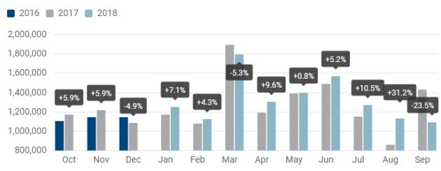 Prodej aut vEvropě klesá