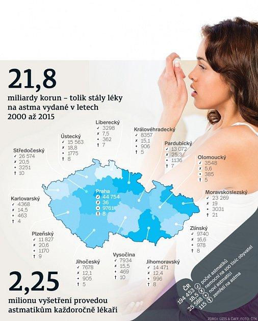 Astma - infografika