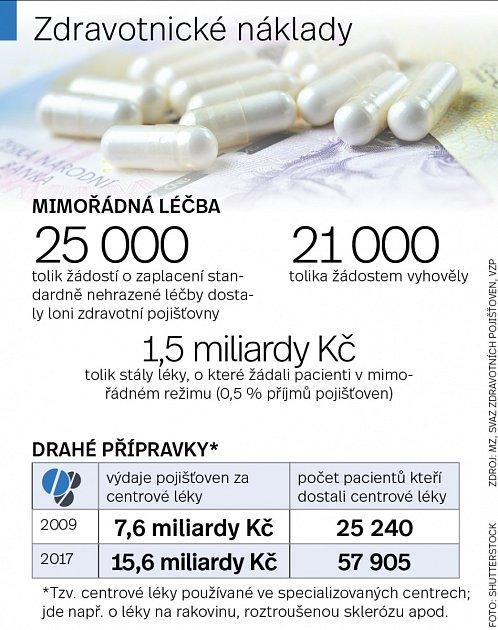 Zdravotnické náklady.