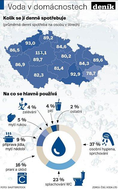 Spotřeba vody - Infografika
