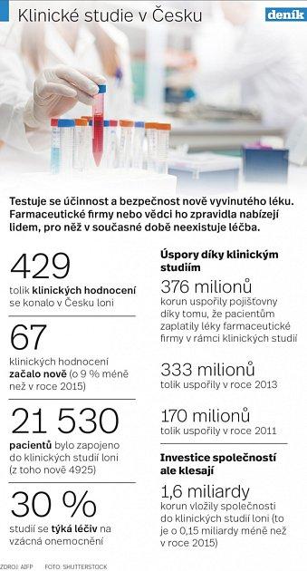 Klinické studie vČesku