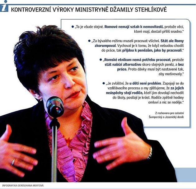 INFOGRAFIKA Výroky ministryně Stehlíkové