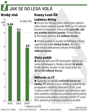 Kauzy Lesů ČR