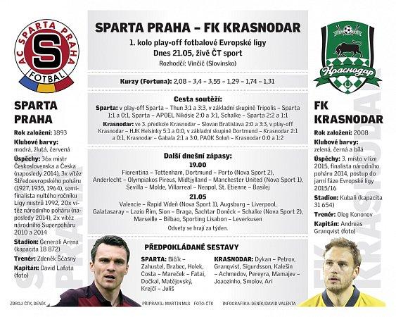 Infografika kzápasu Sparta - Krasnodar