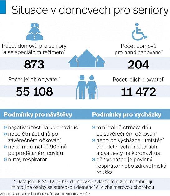 Domovy pro seniory - Infografika-