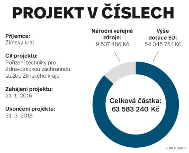 Záchranné služba Zlínského kraje - infografika