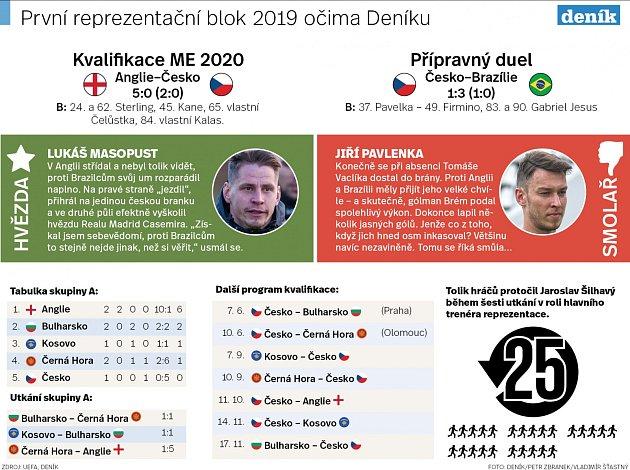 První reprezentační blok 2019očima Deníku.