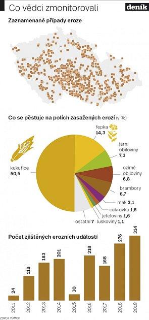 Eroze půdy - Infografika