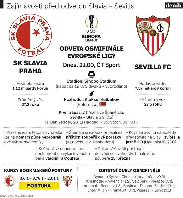 Fotbalová Evropská liga: Slavia - Sevilla.