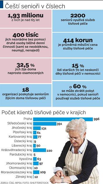 Senioři/infografika
