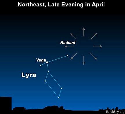 Radiant Lyrid se nachází poblíž nejjasnější hvězdy v souhvězdí Lyry, podle nějž získal tento meteorický roj jméno