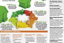 Zelená úsporám