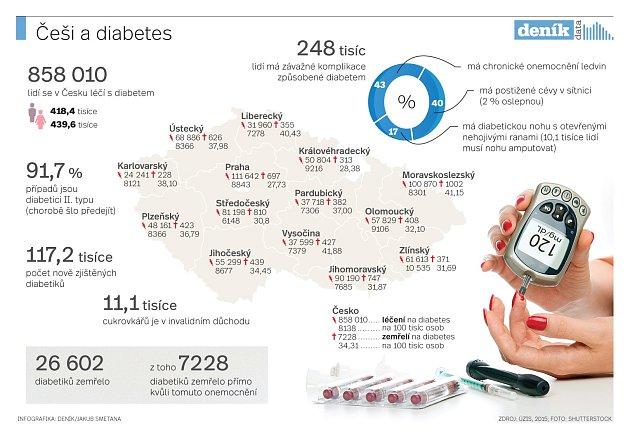 Češi a diabetes