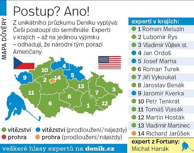 Čeští experti před čtvrtfinálovým duelem sUSA národnímu týmu věří.