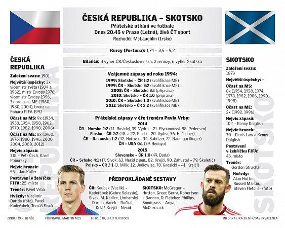 Česká republika - Skotsko.