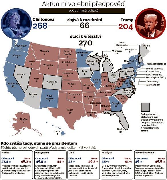 Aktuální volební předpověď