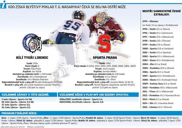 Infografika ke startu finále hokejové extraligy